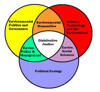 Political science land thesis
